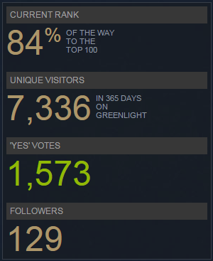 One Year in Steam Greenlight